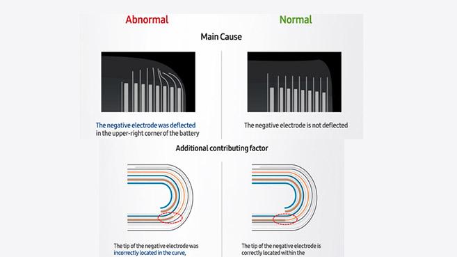 Las causas de los problemas relacionados con el Galaxy Note 7 son reveladas.