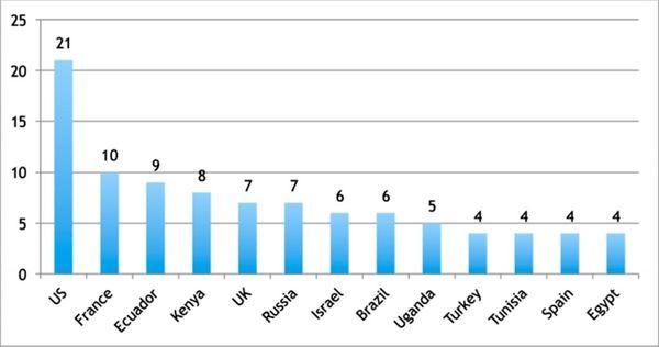 El ranking de los países más afectados por el malware invisible
