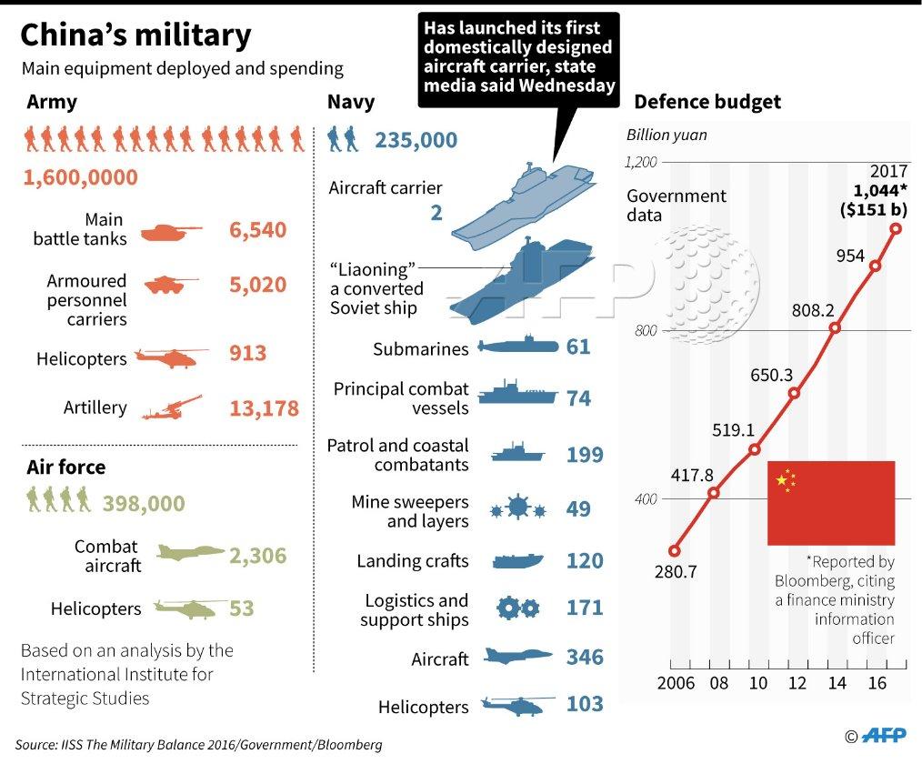 El ejercito chino cuenta con 1 millón y 600 mil soldados, 6540 tanques, 5020 vehículos blindados, 913 helicópteros, 13178 unidades de artillería. La Fuerza Aérea cuenta con 398 efectivos, 2306 aviones de combate y 53 helicópteros. La Marina cuenta con 235 mil marineros, 2 portaaviones, 61 submarinos, 74 buques de guerra, 199 embarcaciones de patrullaje, 49 busca minas, 120 vehículos anfibios, 171 barcos de soporte, 346 aviones y 103 helicópteros. El presupuesto militar es de 156 mil millones de dólares. (AFP)