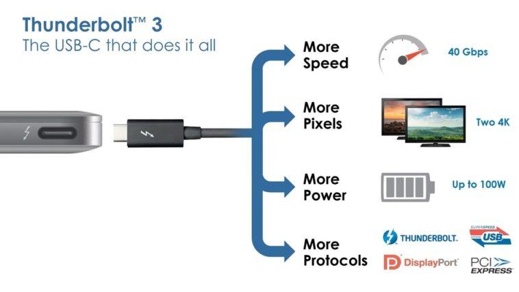 Intel integrará Thunderbolt a sus procesadores, y eliminará las regalías