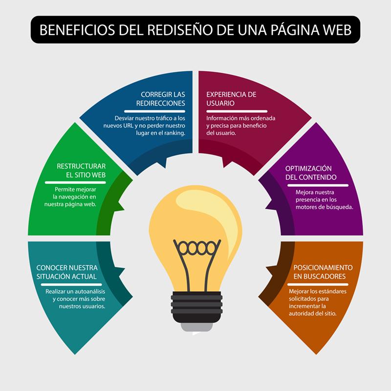 Beneficios del rediseño de una página web