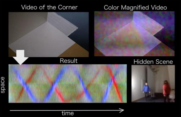 Un nuevo sistema del MIT permite «ver» a la vuelta de las esquinas