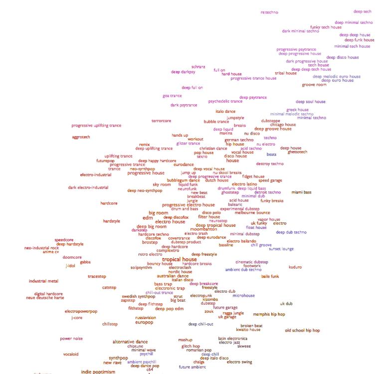 Every Noise at Once: Mapa de géneros musicales para explorar y descubrir nueva música